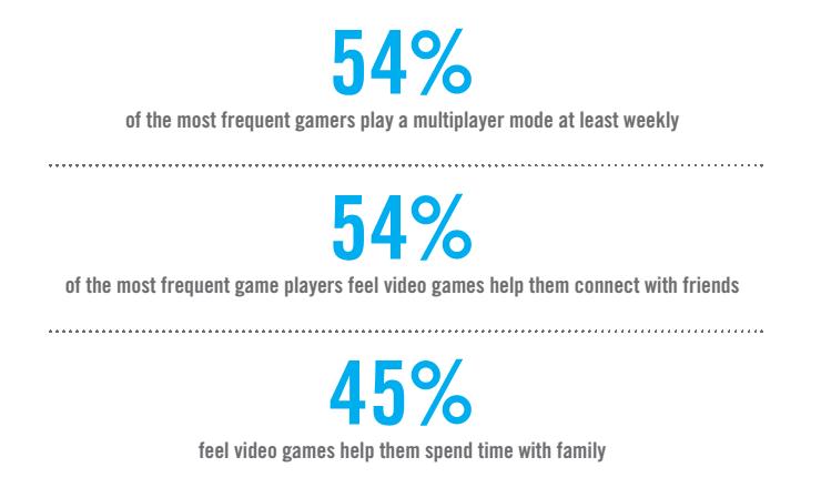 videogames online, percentuali in blu
