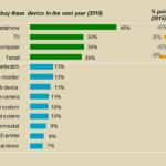 smartphone, iphone 6, vendita smartphone, occasioni smartphone