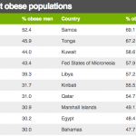 paese più grasso, carne kebab, oceania