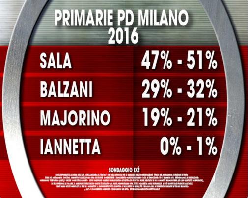 sondaggi primarie milano, giuseppe sala primarie, giuseppe sala sindaco milano