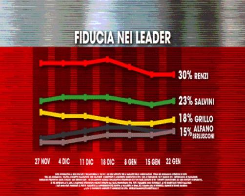 sondaggi elettorali, sondaggi elettorali m5s, sondaggi elettorali renzi