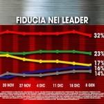 Sondaggi elettorali Ixè cala la fiducia in Renzi e nel governo