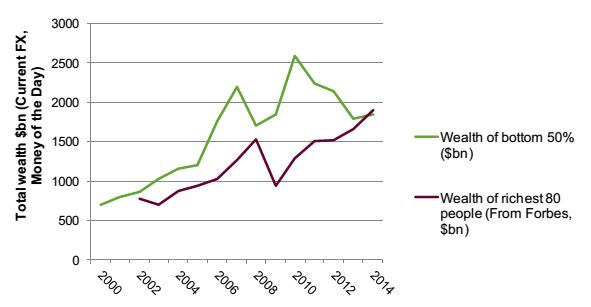 economia mondiale, curve sul patrimonio degli 80 più ricchi