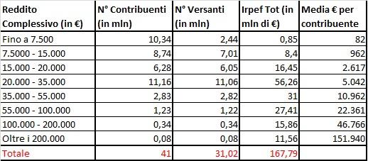economia mondiale, tabella con contributo al gettito per reddito in Italia