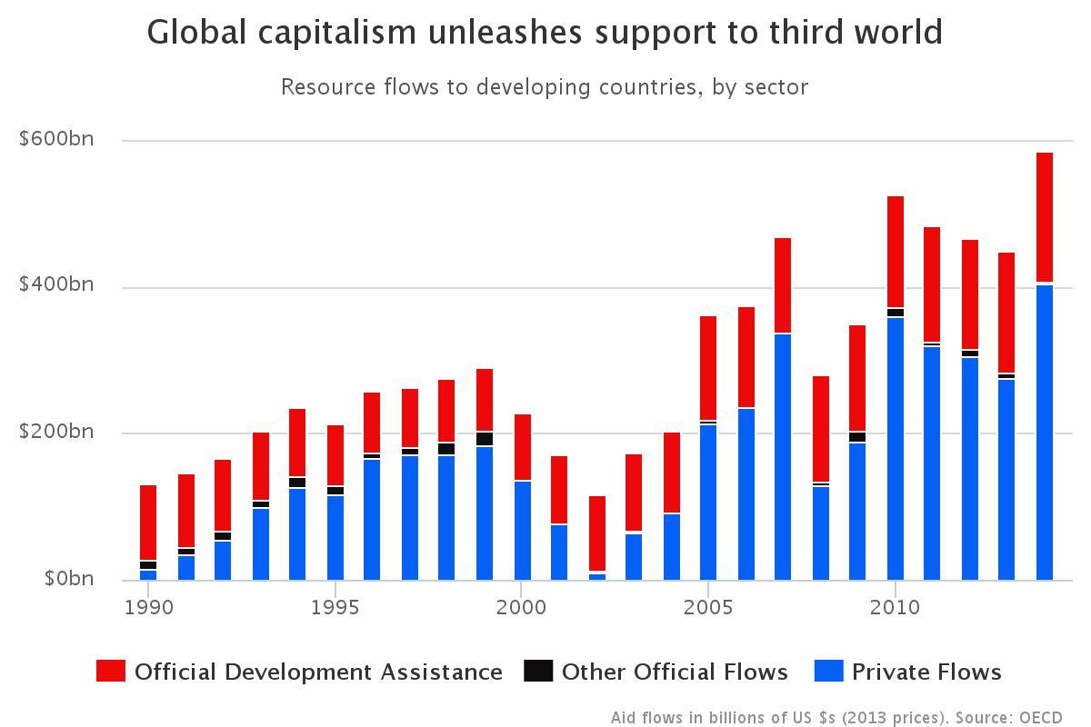 economia mondiale , istogrammi sui flussi di denaro nei Paesi in via di sviluppo