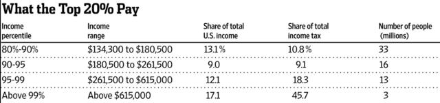 economia mondiale, contributo al gettito del 20% più ricco