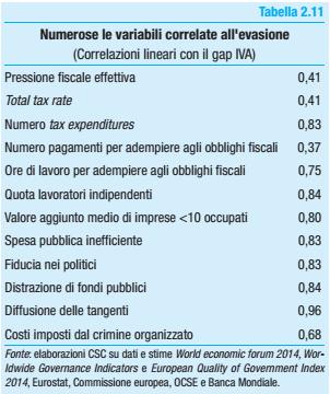 evasione fiscale, tabella con indici di correlazioni con condizioni strutturali