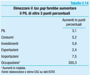 evasione fiscale, tabella con previsioni in caso di dimezzamento evasione
