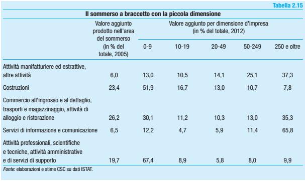 evasione fiscale, tabella con percentuali su dimensioni aziende