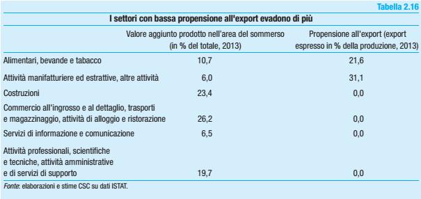 evasione fiscale, tabella con evasione e dati su export