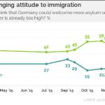 sondaggi politici migranti germania
