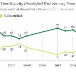 sondaggi politici, usa, terrorismo