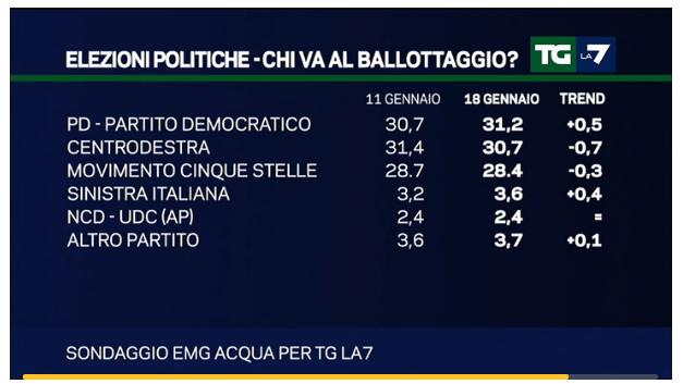sondaggi Lega Nord, percentuali per elezioni con Italicum