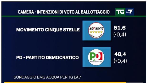 sondaggi Lega Nord, simboli di PD e M5S e percentuali al ballottaggio