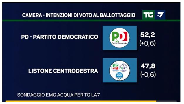 sondaggi Lega Nord , simboli di partiti e percentuali al ballottaggio