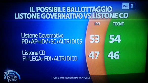 sondaggi Movimento 5 Stelle, percentuali del ballottaggio