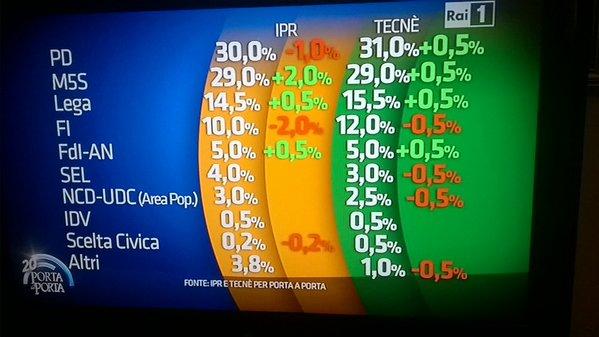 sondaggi Movimento 5 Stelle elenco di partiti e percentuali