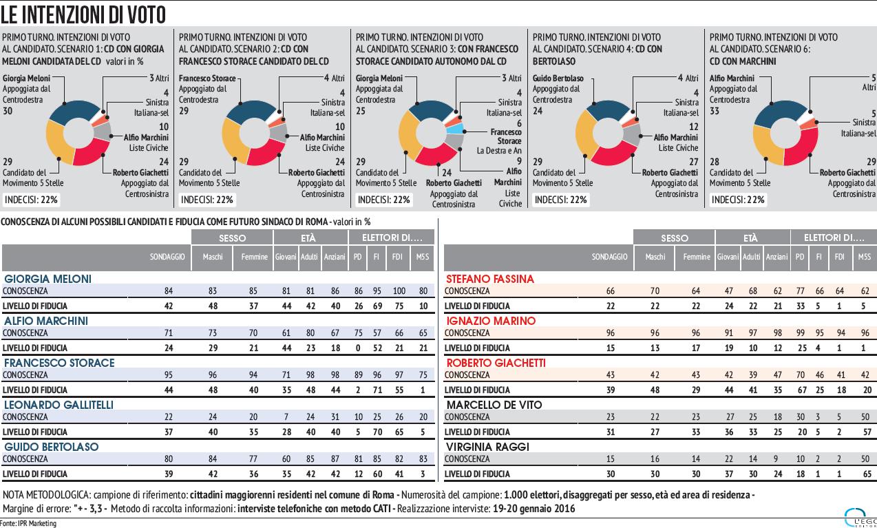 sondaggi Roma, grafici e percentuali sulle elezioni comunali a Roma
