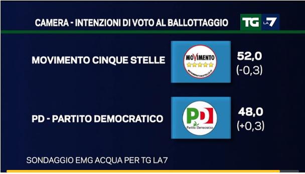 sondaggi centrodestra, percentuali sul ballottaggio M5S PD