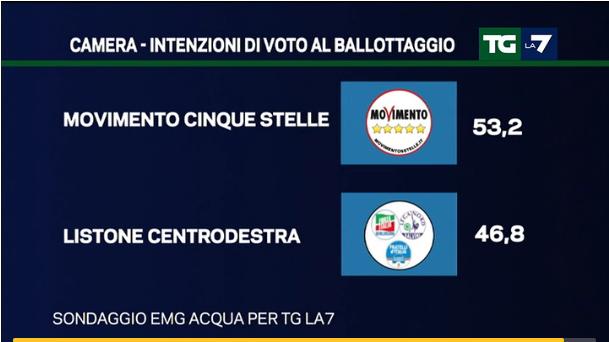 sondaggi centrodestra, percentuali sul ballottaggio M5S cdx