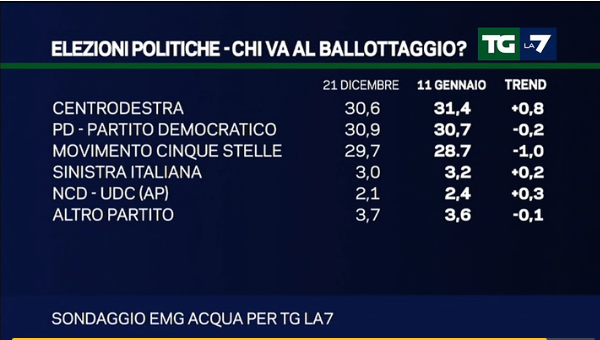 sondaggi centrodestra, percentuali sul primo turno con italicum