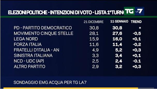 sondaggi centrodestra, tabella con percentuali dei partiti