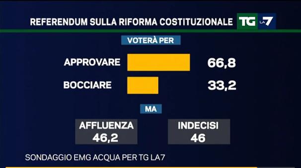 sondaggi centrodestra, percentuali sulla riforma costituzionale