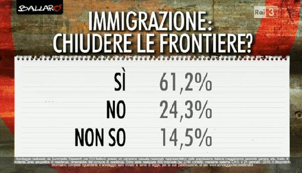 sondaggi Movimento 5 Stelle domande con percentuali