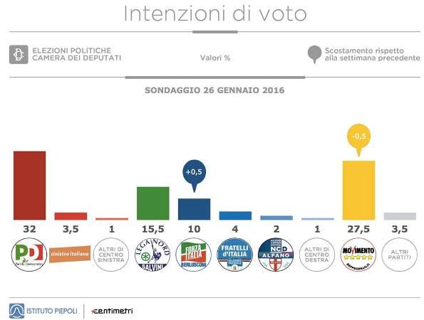 sondaggi movimento 5 stelle forza italia piepoli