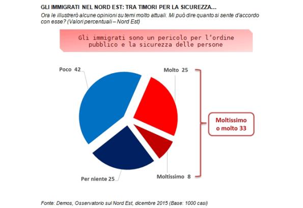 percentuale omosessuali nel mondo Brescia