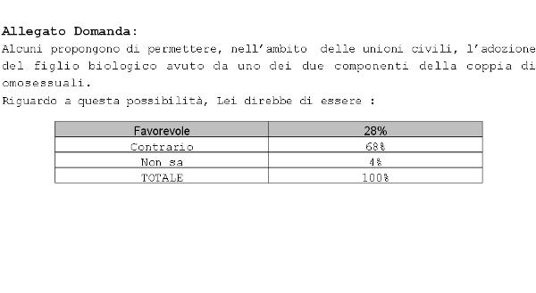 sondaggi politici unioni civili adozioni gay eumetra