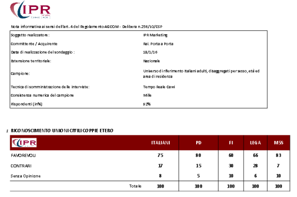 sondaggi politici unioni civili ipr