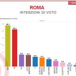 sondaggi roma, intenzioni di voto