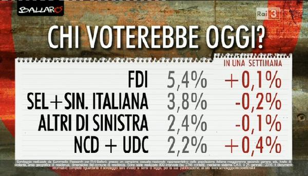 sondaggi Movimento 5 Stelle, nomi di partiti minori e percentuali