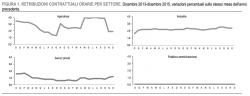 Dove gli stipendi medi stanno aumentando di pi�? Tutti i dati ISTAT