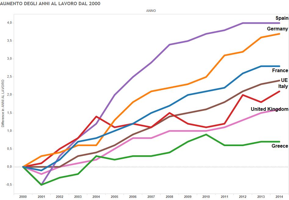 Anni di lavoro, curve con variazione degli anni di lavoro
