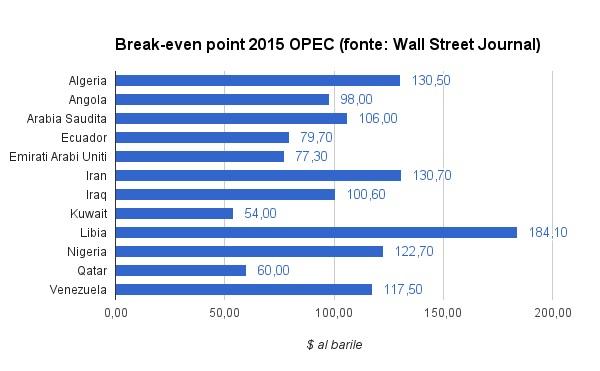 prezzo petrolio OPEC break even point 2015