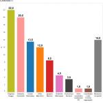 sondaggi Roma, istogrammi colorati con percentuali e nomi dei partiti