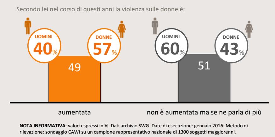 Femminicidio, infografica grigia e arancione