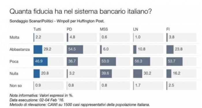 sondaggi pd banche