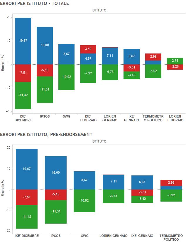 sondaggi primarie milano istituti migliori endorsement pisapia