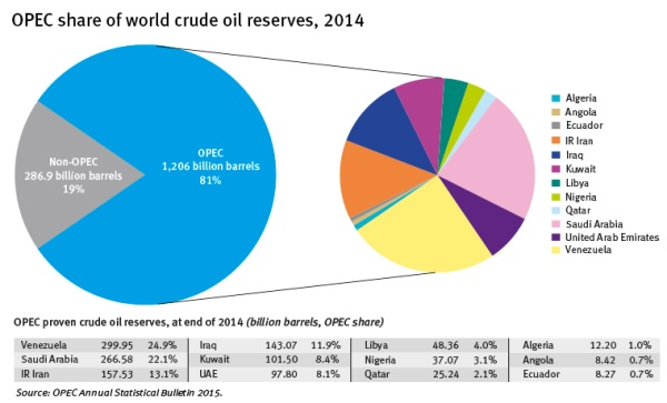 Riserve Petrolio OPEC