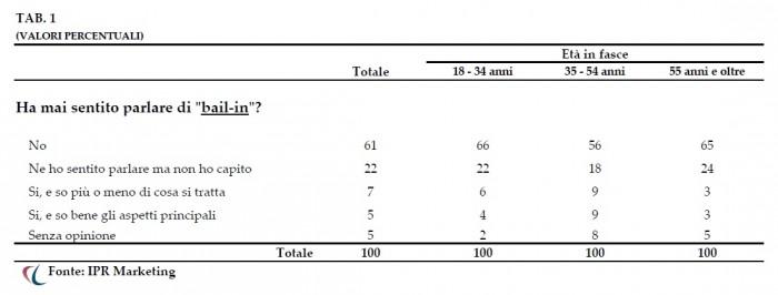 Ipr Marketing-sondaggio-bail in