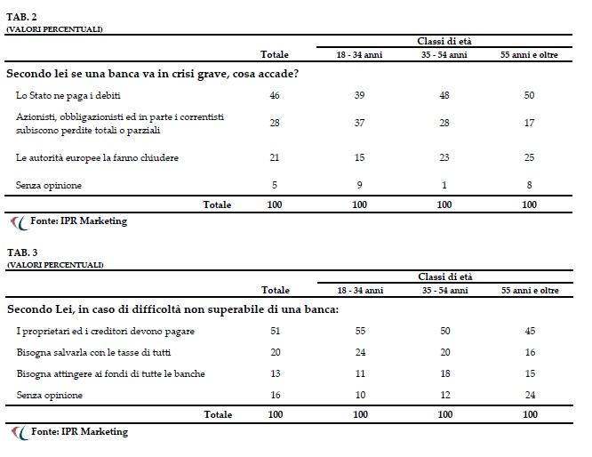 Ipr Marketing - sondaggio - bail in banche in crisi