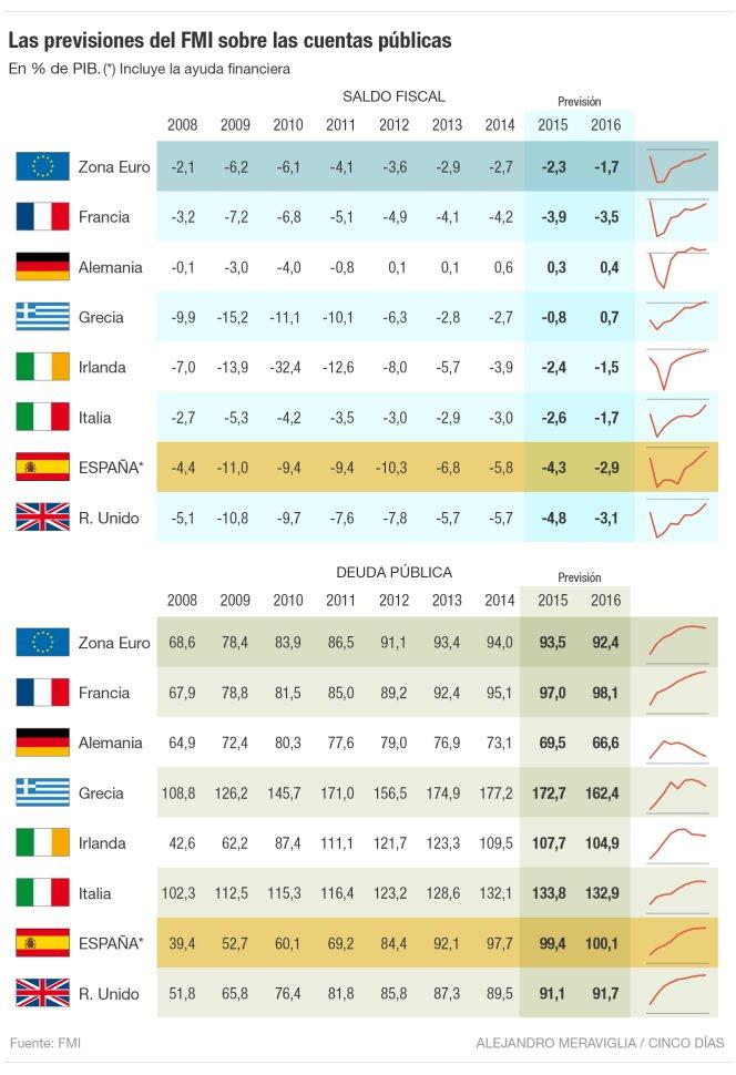 Matteo Renzi, tabella con deficit europei