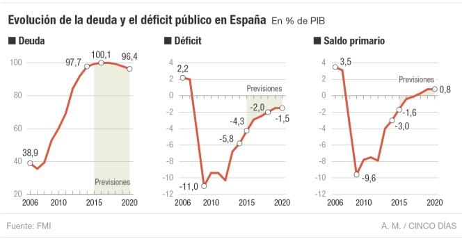 Matteo Renzi, curve dei deficit spagnoli