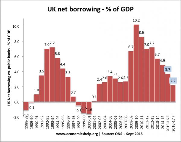 Matteo Renzi, istogrammi sul deficit in Inghilterra