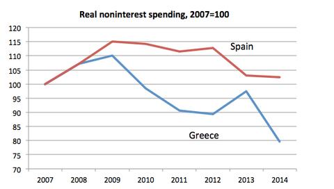 Matteo Renzi, curva della spesa primaria in Spagna e Grecia