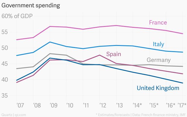 Matteo Renzi, curve della spesa sul PIL in Europa