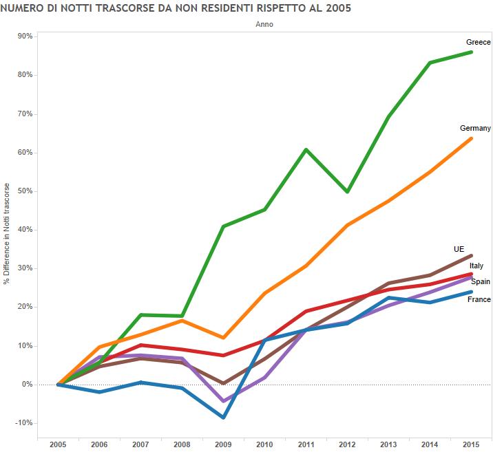 economia e turismo, curva dell'aumento di presenze